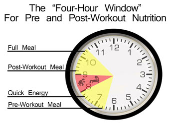 The Four-Hour Pre and Post-Workout Window